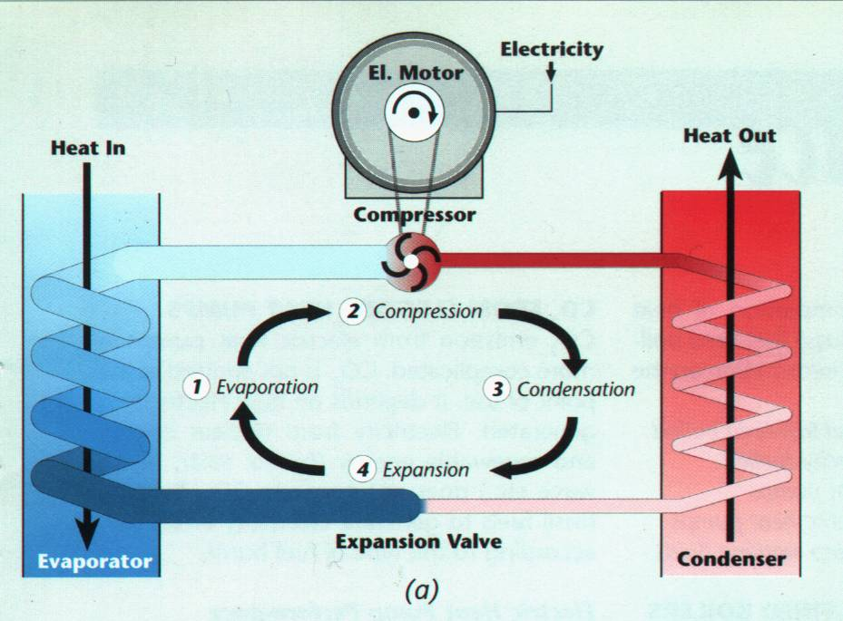 Ammonia absorption diagram of compression refrigeration machine ccuart Images